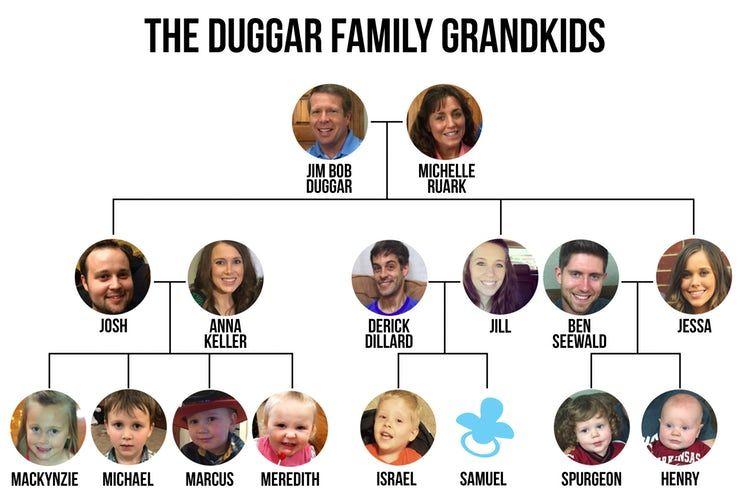 Duggar the daughters of names Jinger Duggar