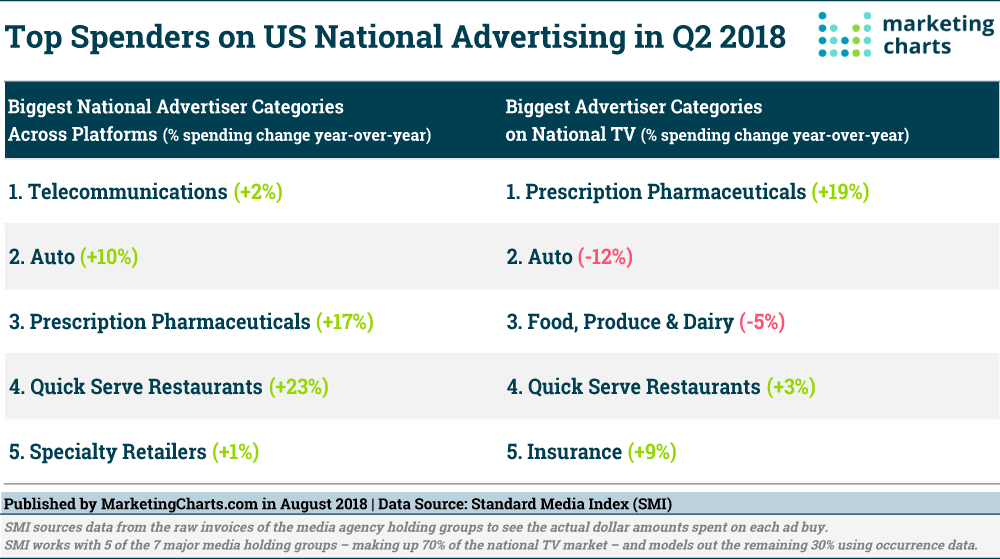 These Industries Spent The Most On Advertising In Q2 Infographic Marketing Digital Advertising Marketing