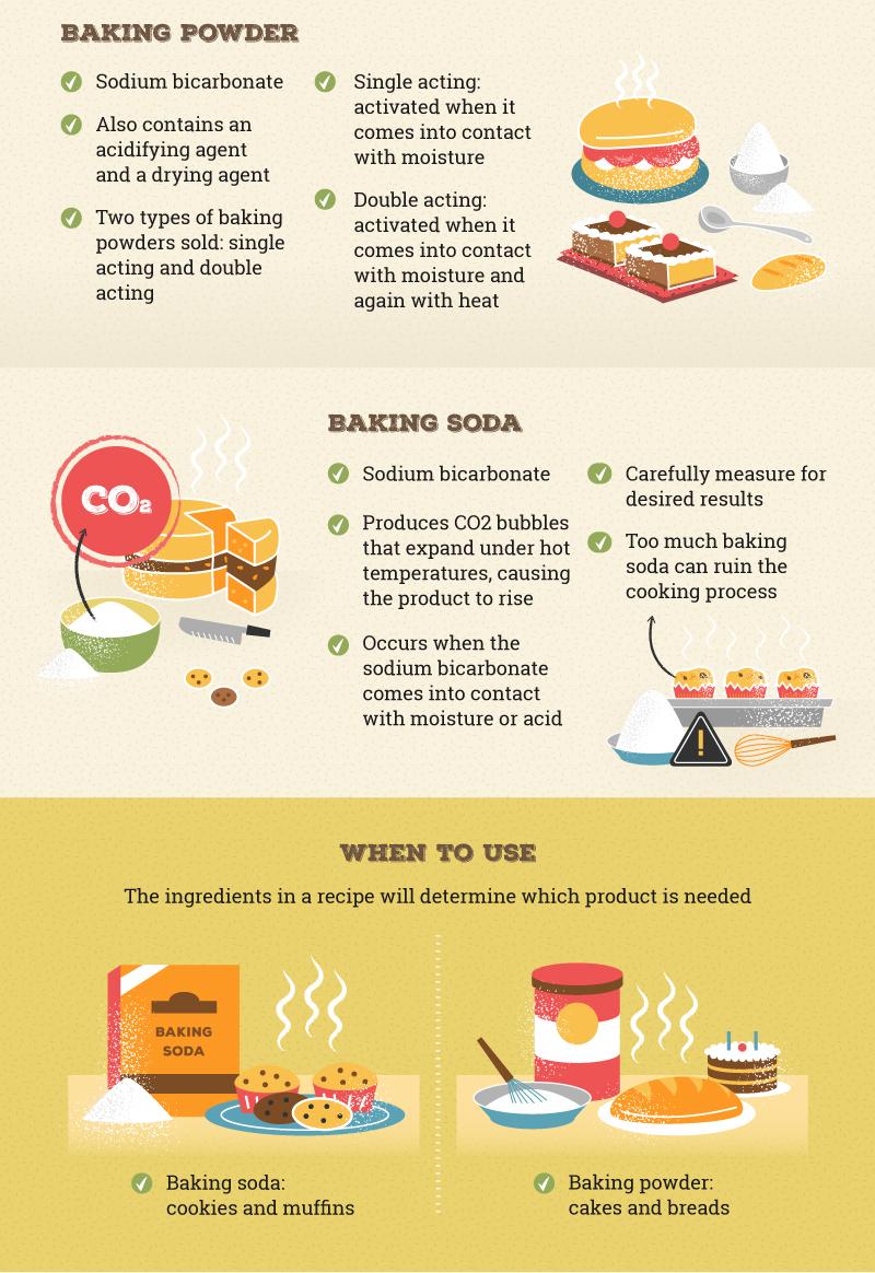 Baking Powder vs. Baking Soda Baking soda cleaning