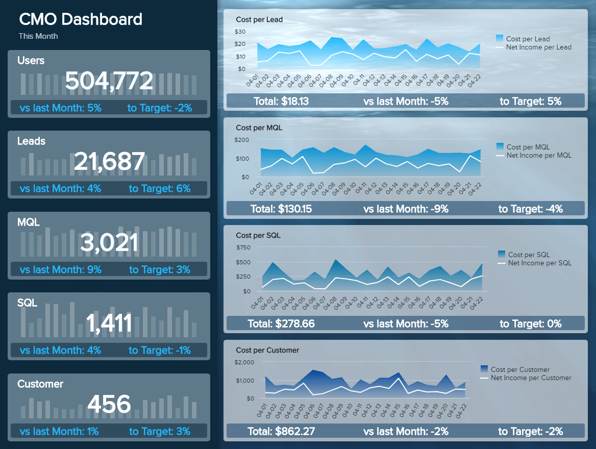 Marketing Dashboards Templates Examples To Track Your Results Dashboard Examples Marketing Dashboard Dashboards