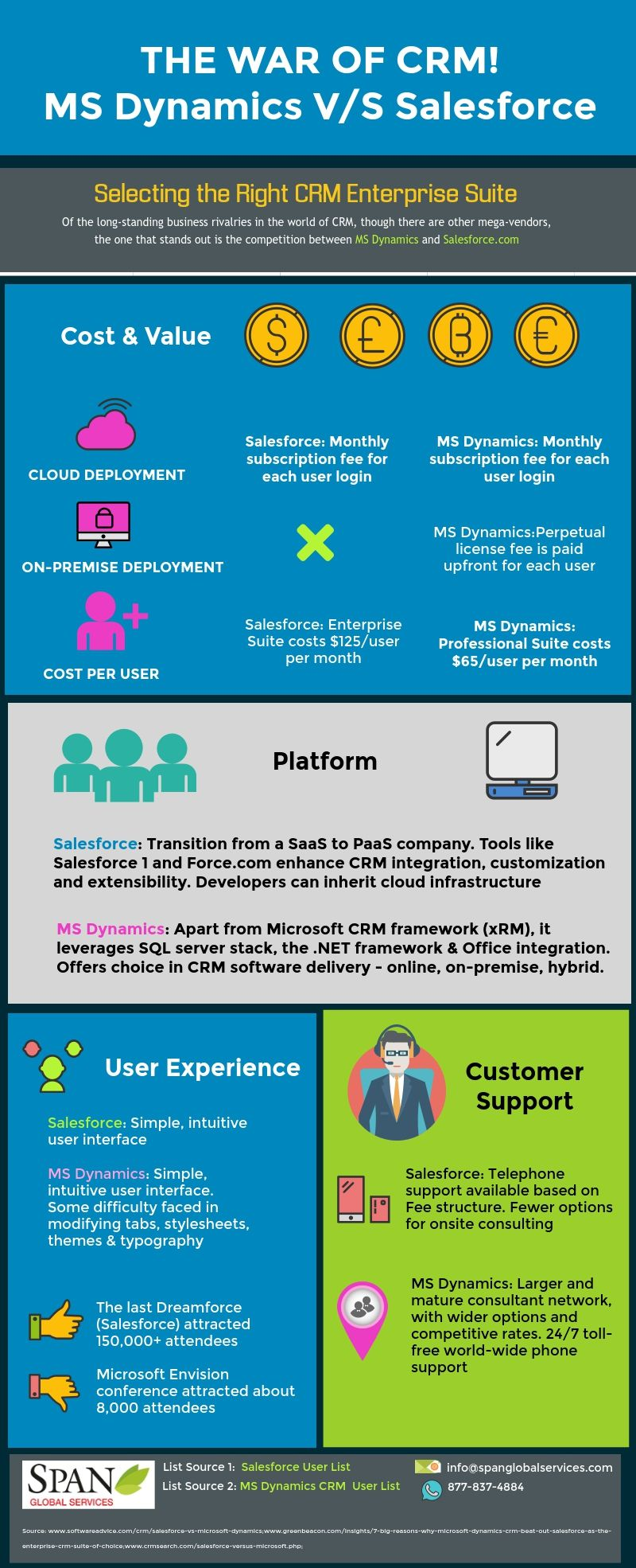 Pin by Span Global Services on The War of CRM! MS Dynamics V