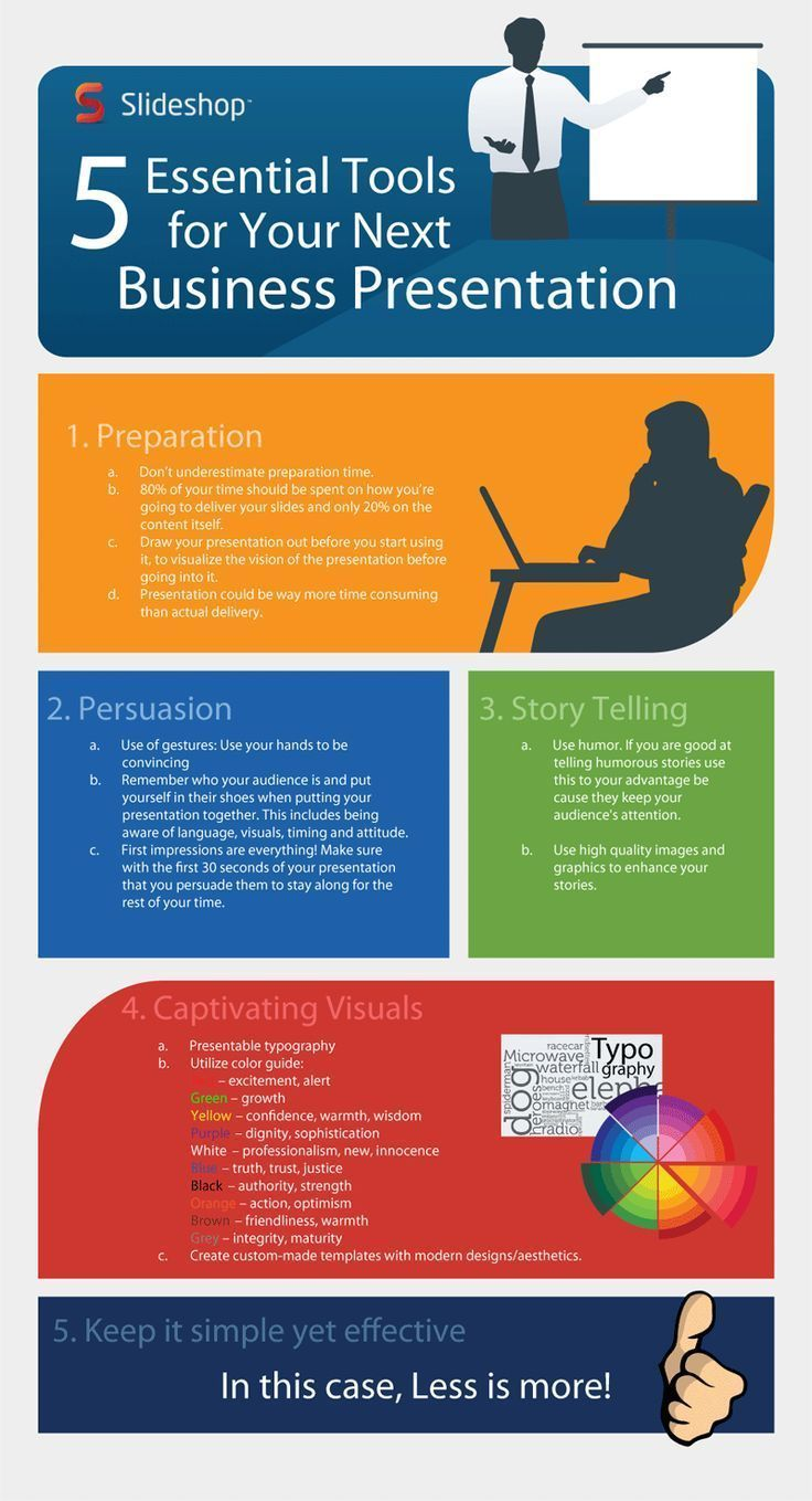 How to Make Successful Business Presentations that are