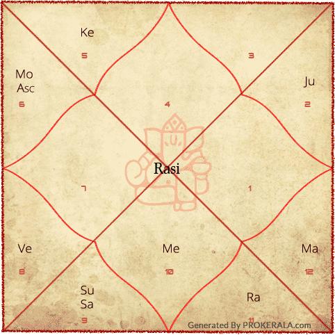 Kundli Janam Kundali As Per Vedic Astrology Astrologie