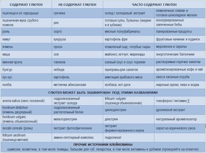 Бгбк диета полный список запрещенных продуктов