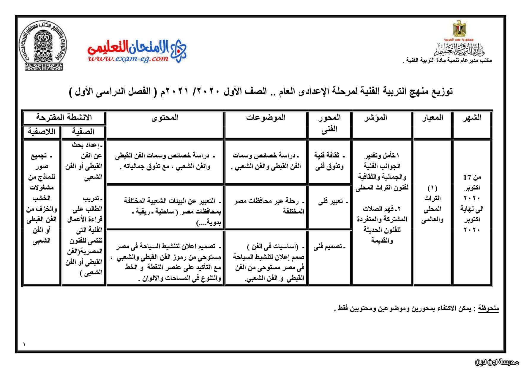 توزيع منهج التربية الفنية للصف الأول الإعدادي الترم الأول 2021 Exam Periodic Table