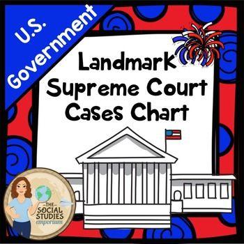 Supreme Court Landmark Cases Chart Supreme Court Cases Landmark Supreme Court Cases Supreme Court Supreme court case studies worksheets