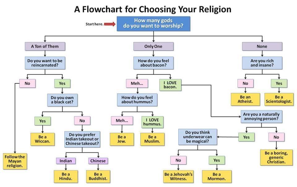 religion chart Things that make me go,  - pick chart