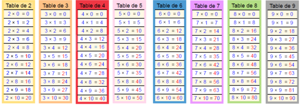 Apprendre les tables de multiplication pinterest table de multiplication multiplication et - Table de multiplication par 4 ...