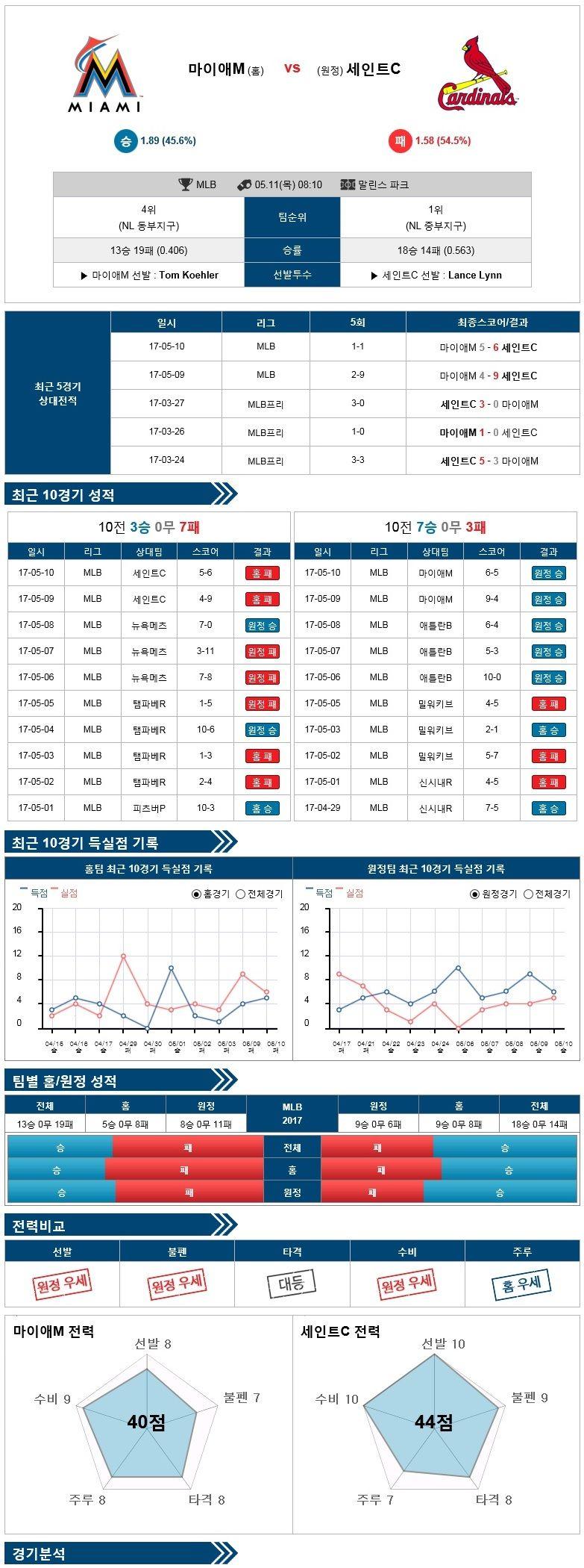 [MLB] 5월 11일 마이애미 vs 세인트루이스 ★토토군 분석★