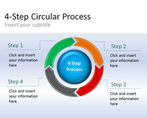 Circular Process Diagram For Powerpoint Powerpoint Business