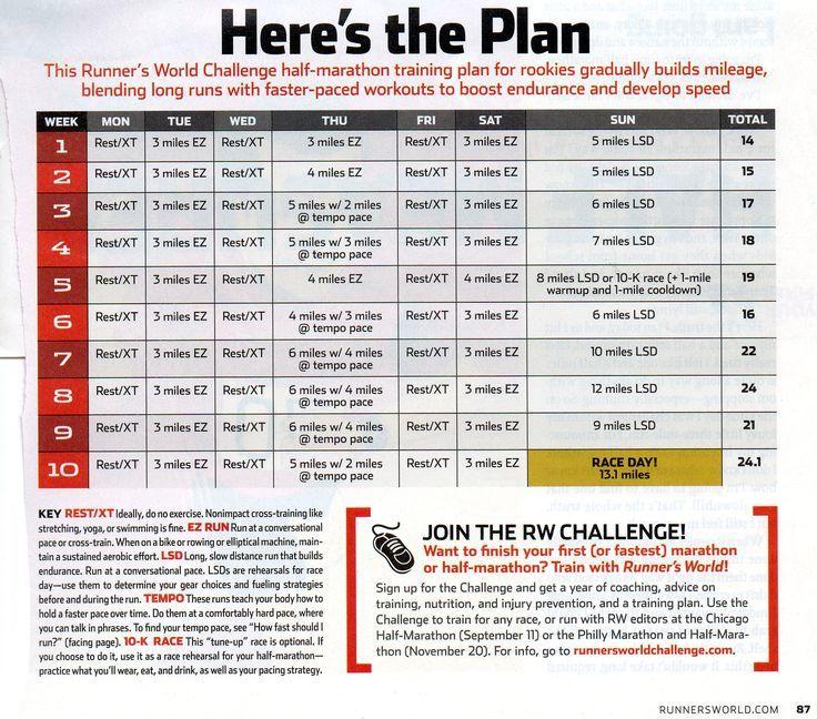 Image Result For RunnerS World Half Marathon Plan
