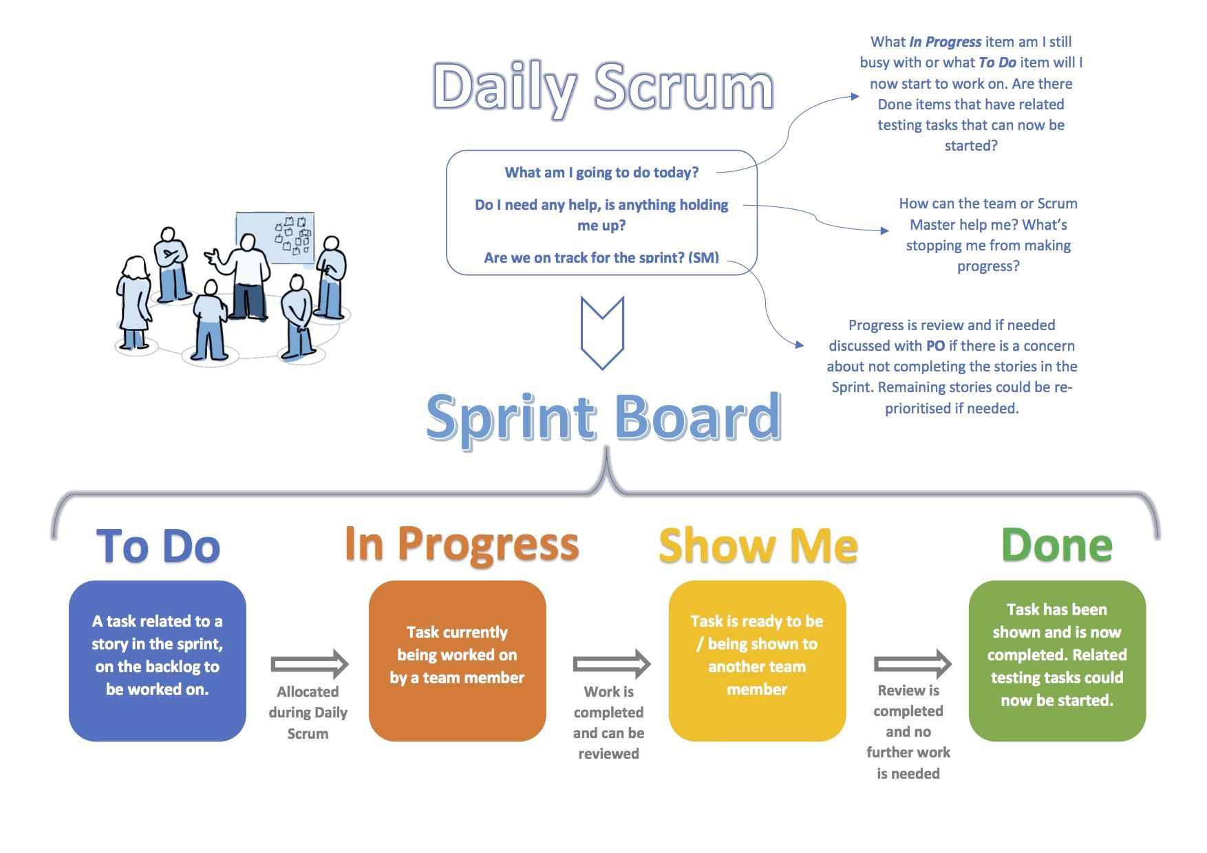Simple Visual Scrum Meeting Overview Growing Agile