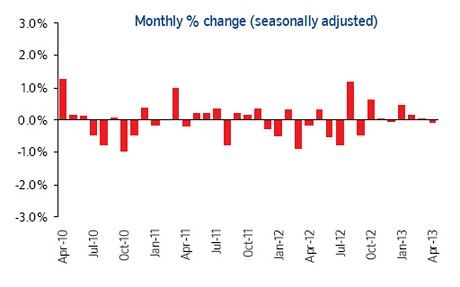 House Prices Dip In April Says Nationwide House Prices Nationwide Sayings