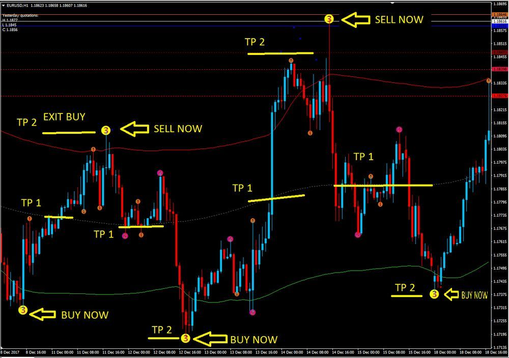 Uop Binary Indicator Review By A Real Trader Reginald Stinson