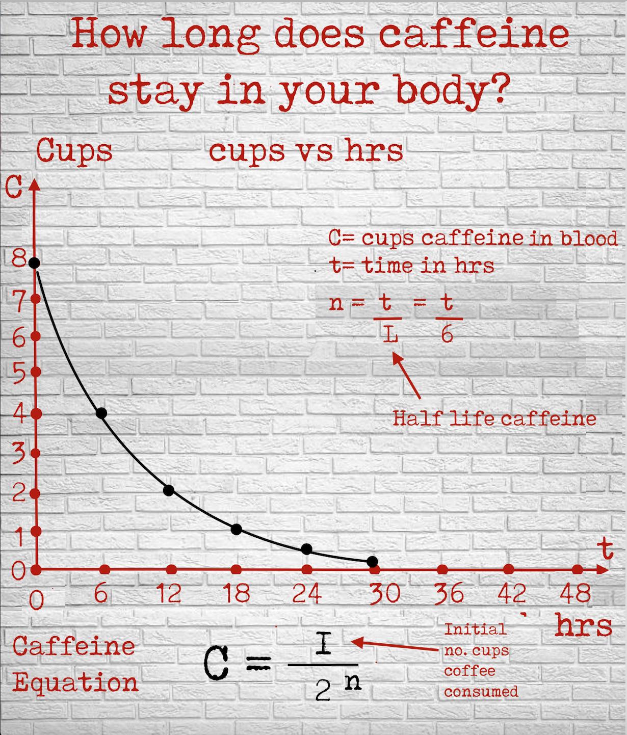 Caffeine Exponential Decay Math 5 Math Math Questions [ 1442 x 1230 Pixel ]