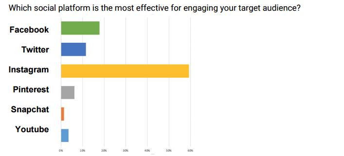 """Auf welchen Kanälen sind Micro Influencer aktiv? Wie gehen sie mit """"gesponserten…"""
