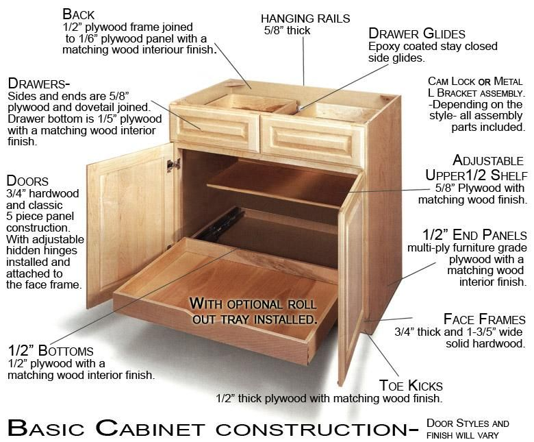 Kitchen Cabinet Construction Part 2 View Our Easy Cabinets Line Of Pre Finished