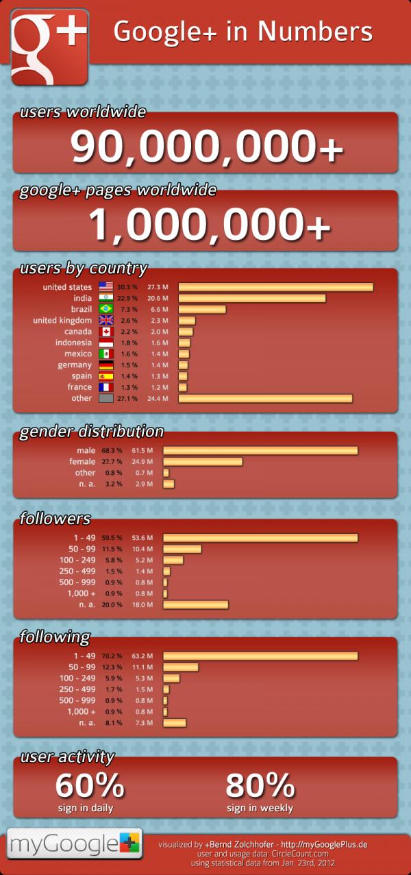 Infografik: Google+ in Numbers  Januar 2012  Achtung, seit November 2011 erhöht auch jede normale Google-Anmeldung auf die +Nutzerzahlen - wirkliche Aktivitätsrate ungeklärt.