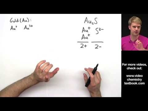 Naming Ionic Compounds With Transition Metals Practice Problems Youtube Transition Metal Chemistry Ionic