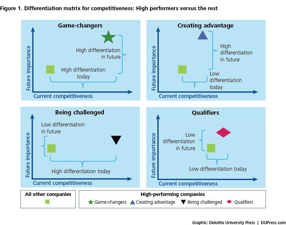 deloitte university press study on high performance manufacturers figure 1 differentiation. Black Bedroom Furniture Sets. Home Design Ideas