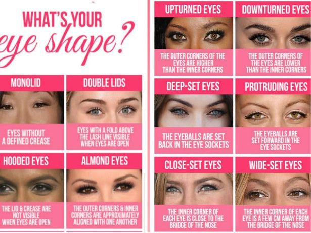 Figure out eye shape beauty tips pinterest eye shapes easy 14 eyeshadow basics every makeup amateur needs to know ccuart Images