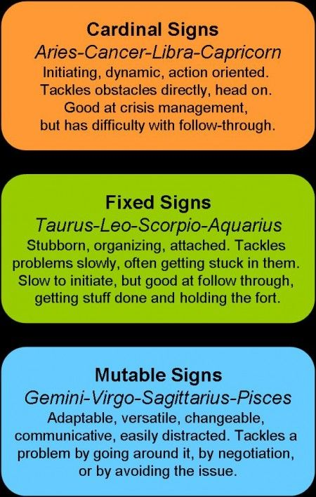 What Is A Cardinal Sign In Astrology