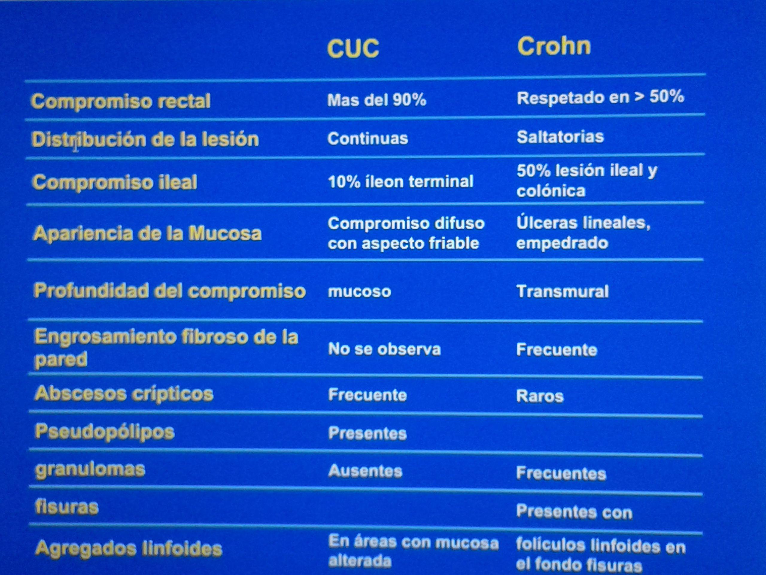 Diferencias Entre Enfermedad De Crohn Y Colitis Ulcerativa Enfermedad De Crohn Enfermedad Enfermedad Inflamatoria Intestinal