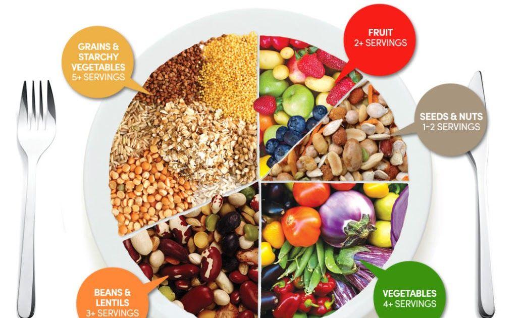 What Is Vegetarian Diet ما هي حمية ورجيم النباتيين النباتي دليل الحمية والرجيم لإنقاص الوزن كم يجب أن تمارس رياضة في رجيم وحمية النظام الغذائي النب I 2020