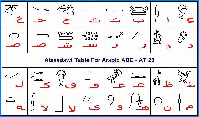 الحروف الفروعنية الى حروف عربى Word search puzzle, Words