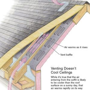 Buyer S Guide To Insulation Rigid Foam Roofing Insulating A Shed Attic Renovation