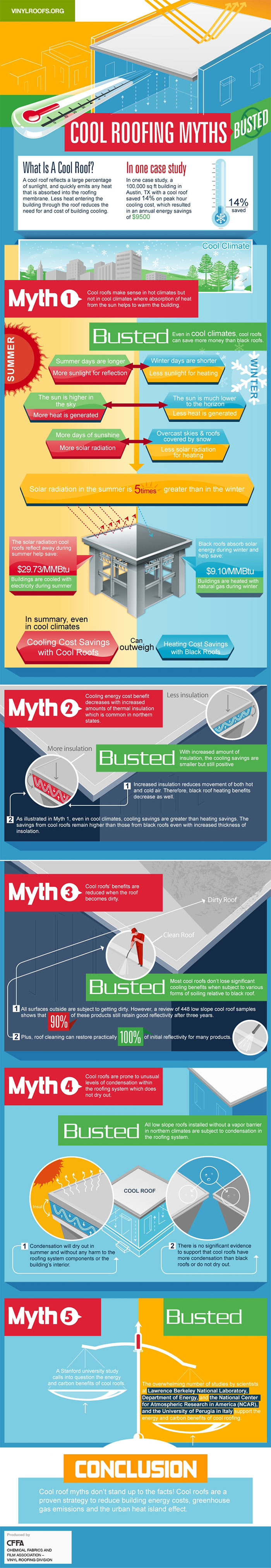 Cool Roofing Myths Facts Information Single Ply Roofing Systems Cool Roofs Are Proven Strategy Cool Roof Single Ply Roofing Energy Efficient Roofing