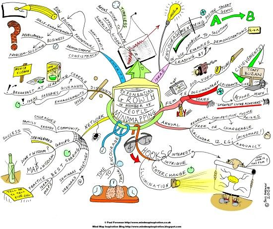 the creative writing lost mind Learn how to make a mind map full of creative writing ideas.