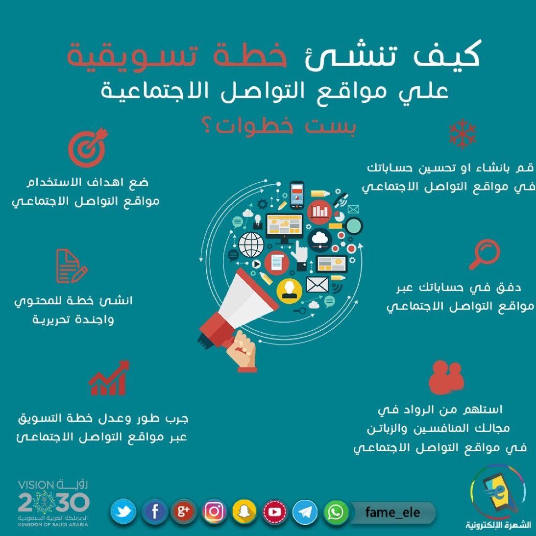كيف تنشئ خطة تسويقية على مواقع التواصل الاجتماعية بست خطوات الشهرة الإلكترونية الرياض الان Marketing Photo Map