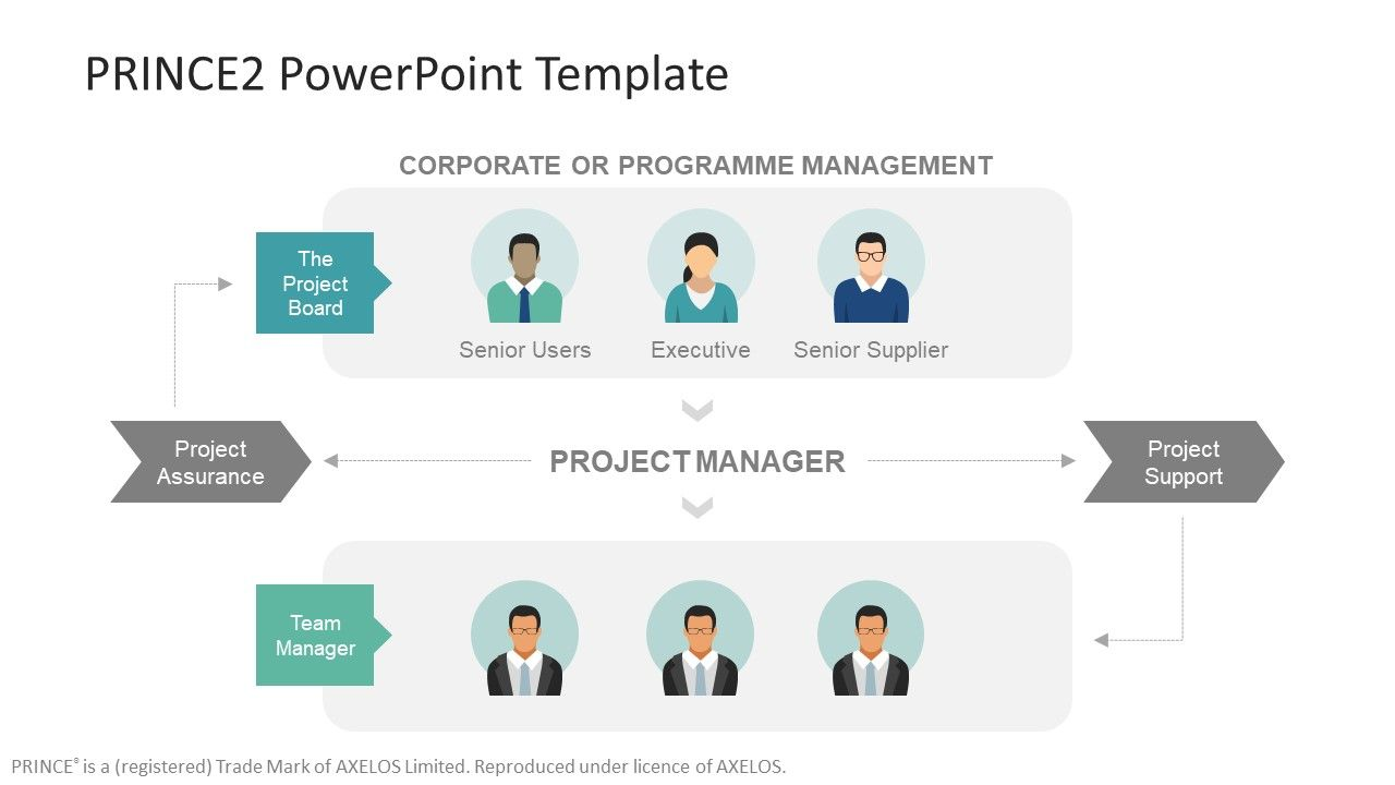Prince2 Powerpoint Template Slidemodel Powerpoint Templates Powerpoint Business Powerpoint Templates