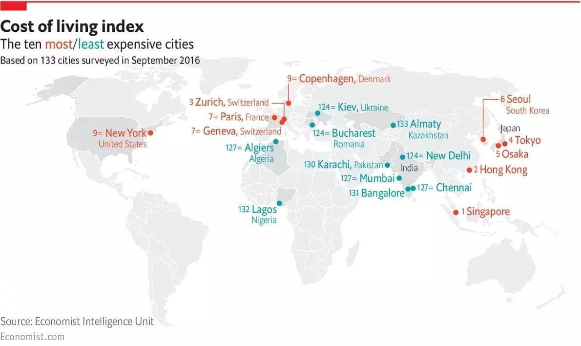 The Worlds Most Expensive And Cheapest Cities For 2017 Checkout
