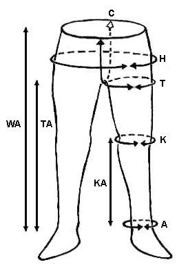 Thorsberg Trousers, how to take measurements, sketch own