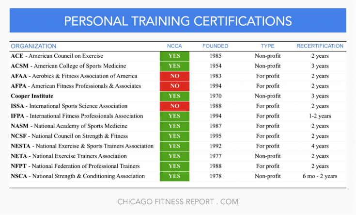 Personal Training Certification | Chicago Fitness | Pinterest ...