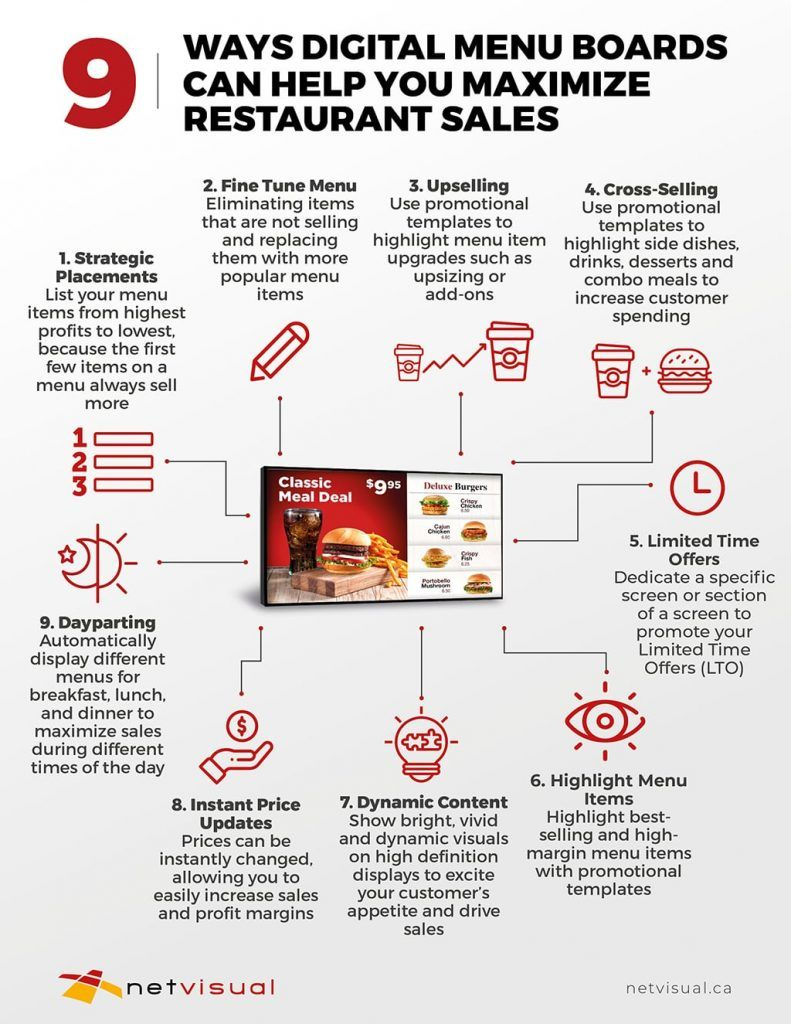 Infographic 9 Ways Digital Menu Boards Can Help Maximize