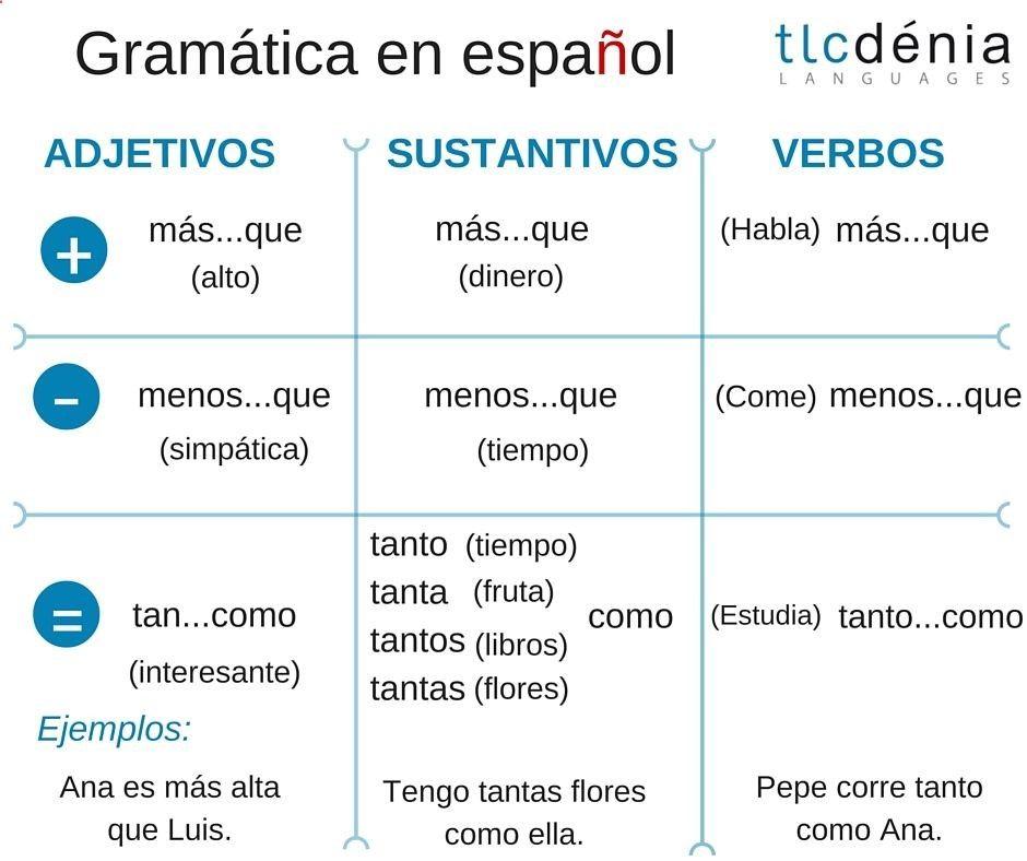 Gramatica En Espanol Los Comparativos Spanish Grammar