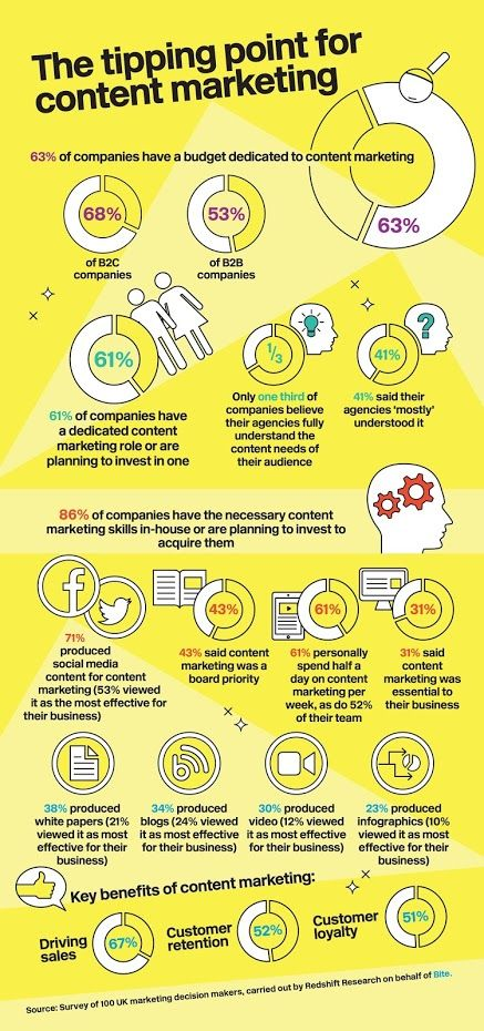 The tipping point for content marketing