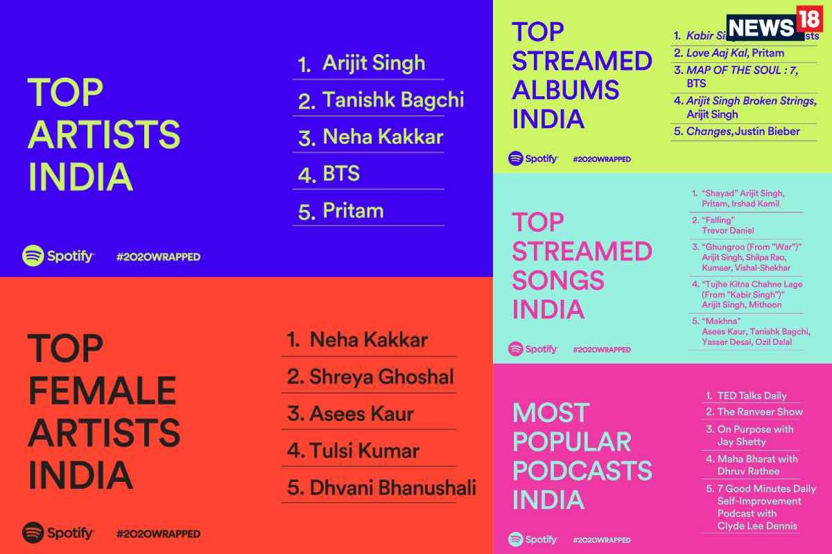 Arijit Singh Tanishk Bagchi And Neha Kakkar Are 2020 S Most Streamed Artists In India On Spotify In 2020