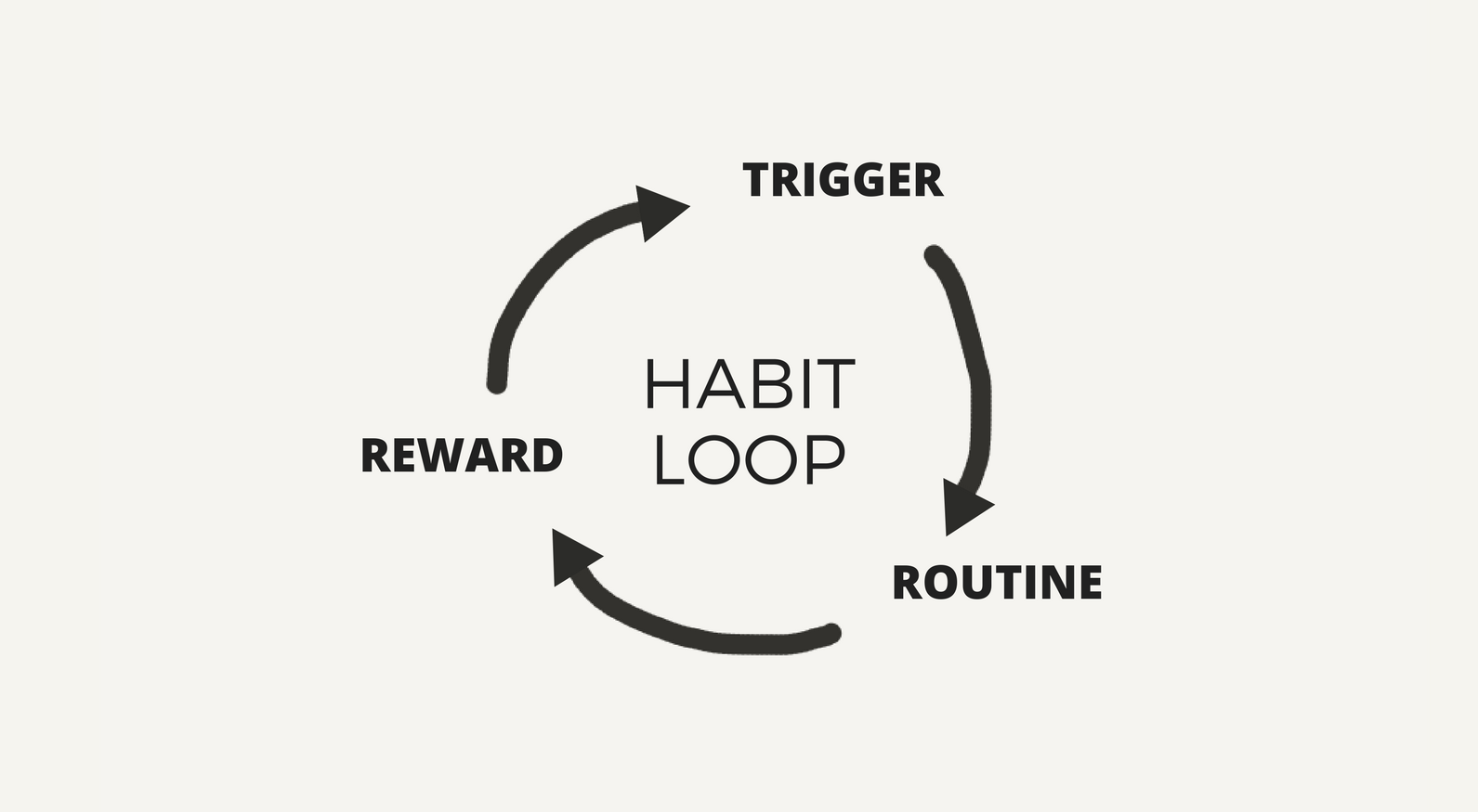 Breaking Building And Transforming Your Habits The