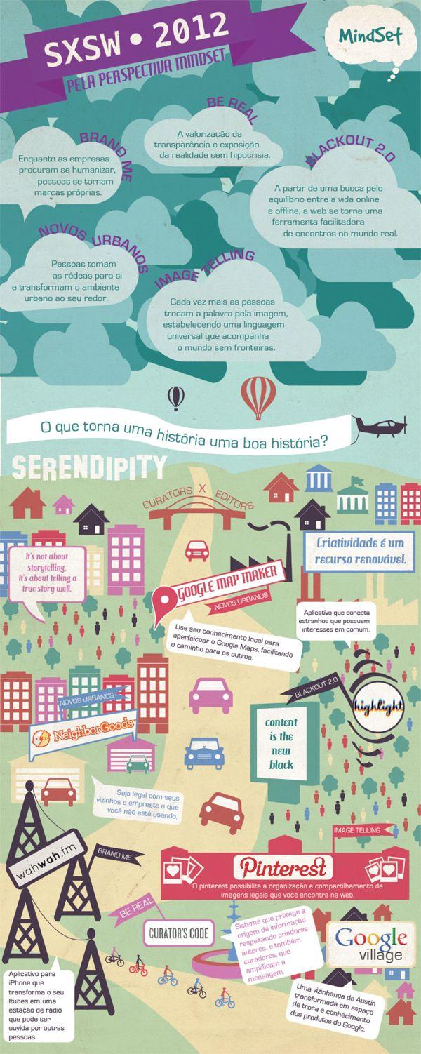 #SXSW #Infográfico -   http://www.mindset.com.br/comportamento/mindsetsxsw/