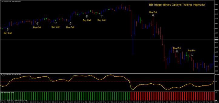 Trade stock option american
