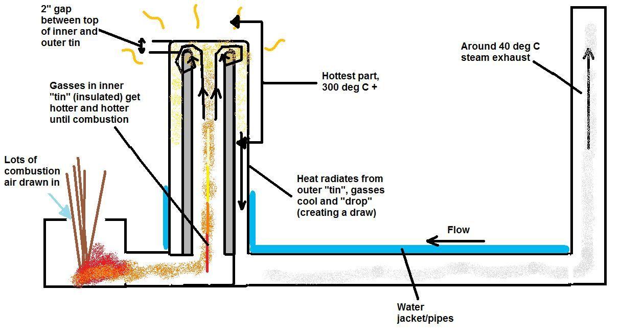 Rocket Stove Water Heater Rocket Stove Mass Heater Rocket