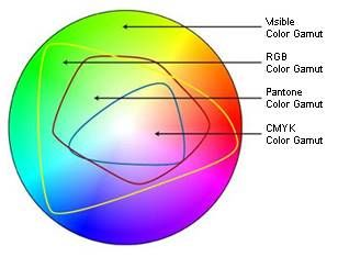 Best color space