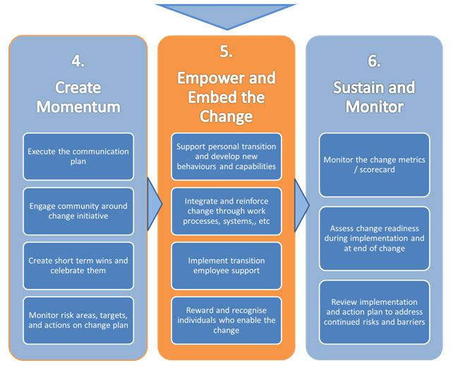 Change Management Diagram 2 My work Pinterest Change - change management plan
