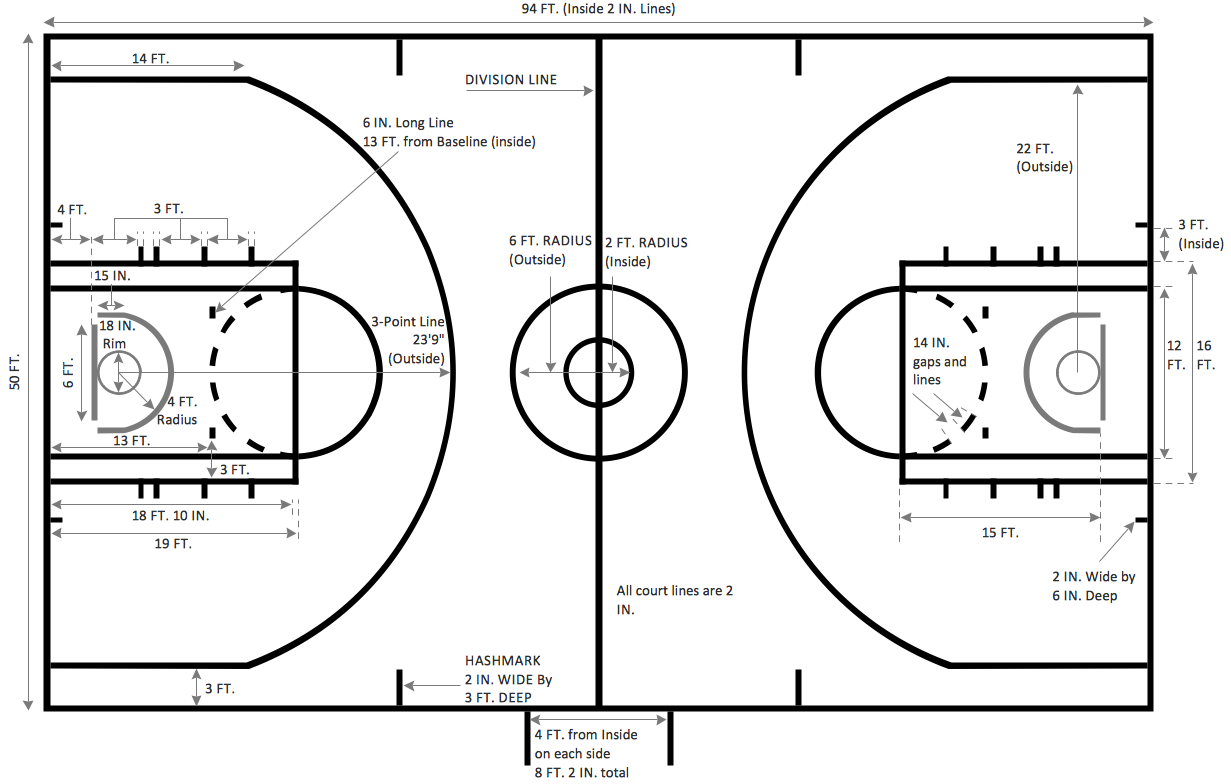 Basketball court dimensions sport basketball for What are the dimensions of a basketball court