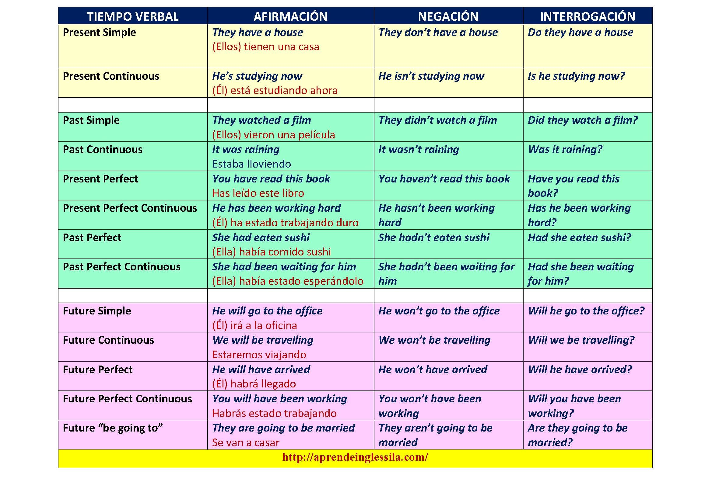 Tiempos Verbales Tenses English Verb Tenses Tenses Chart