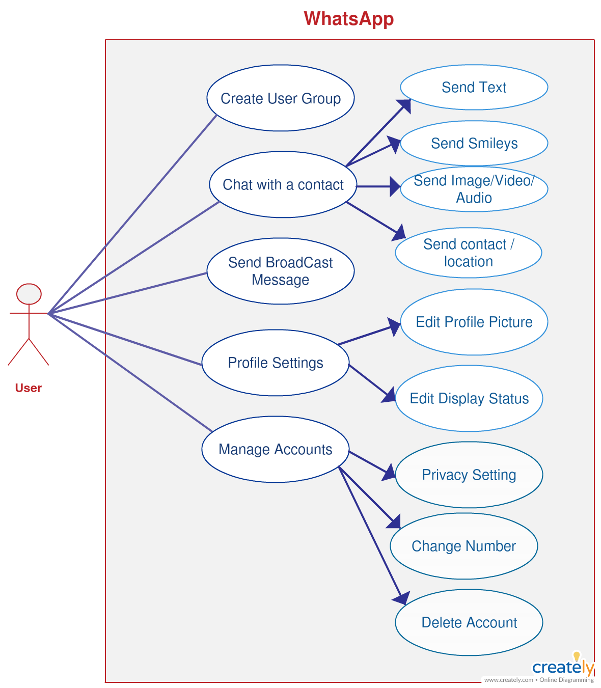 use case diagram of whatsapp you can edit this template and create your own diagram [ 1180 x 1351 Pixel ]
